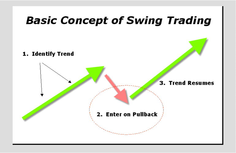 Why you need to learn swing trading strategy